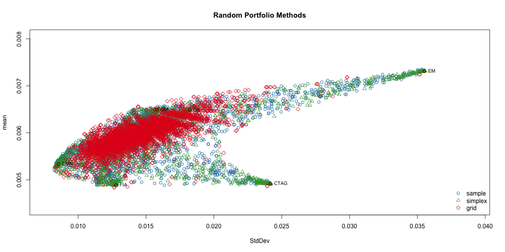portfolio optimization Stumbling blocks on the trek from theory to practical optimization in fund  management problem 1: portfolio optimization is too hard if you are.